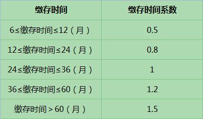 武汉公积金贷款额度计算
