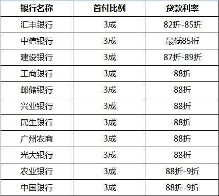 广州银行首套房贷利率