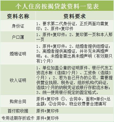 个人住房按揭贷款资料一览表
