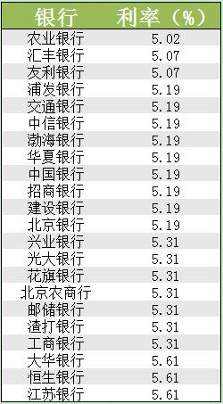 北京房贷利率优惠