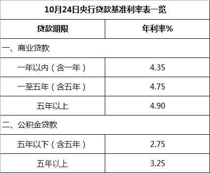 2016年房贷基准利率