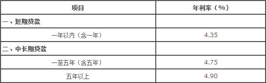 2017中国银行房贷基准利率