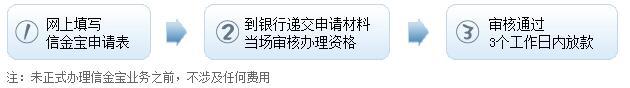 中信信金宝申请流程