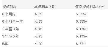 2016最新中国银行装修贷款利率表