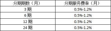 京东白条分期费用