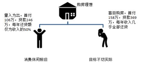 买房还贷与消费计划