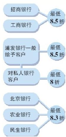 各大银行北京首套房利率折扣
