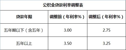 公积金贷款利率调整表