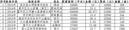(上表为:截止2015年10月22日还未入市接受申购的自住房地块)
