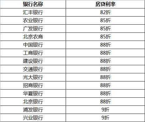 北京部分银行首套房贷利率