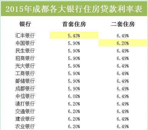2015年各大银行住房贷款利率表