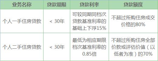 农行房贷利率