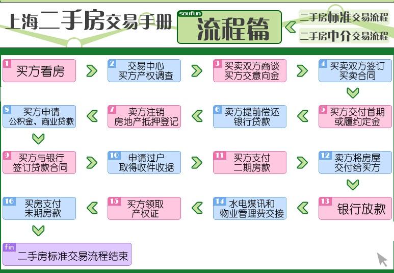上海二手房交易流程图