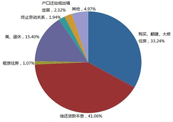 图2:2014年提取额按提取原因分类占比图
