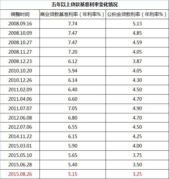 五年以上贷款基准利率变化情况