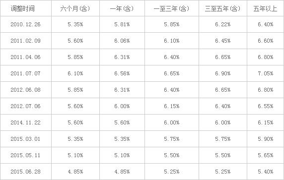 贷款基准利率调整表