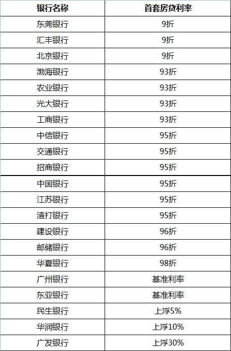 深圳首套房贷利率