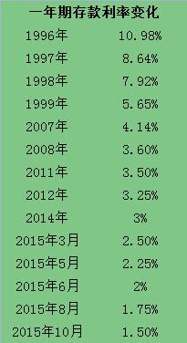 银行一年期存款利率