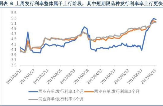 从上图可以看出,银行间同业利率从3月底以来,持续攀升。目前仍然是一个高点。