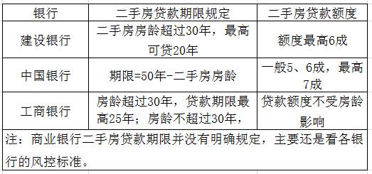 上海二手房贷款年限规定