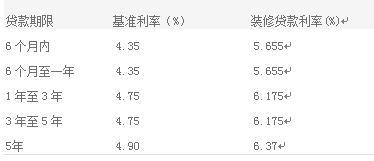 2016最新中信银行装修贷款利率表