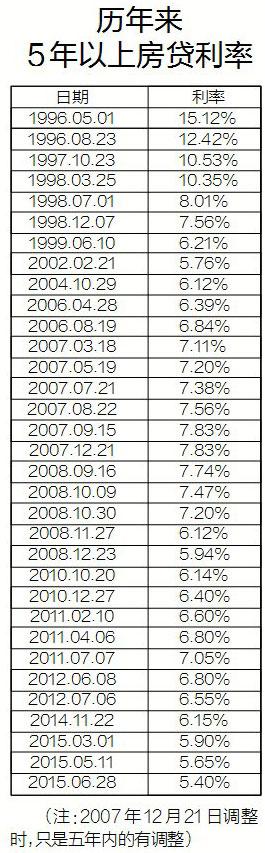 历年来5年以上房贷利率表