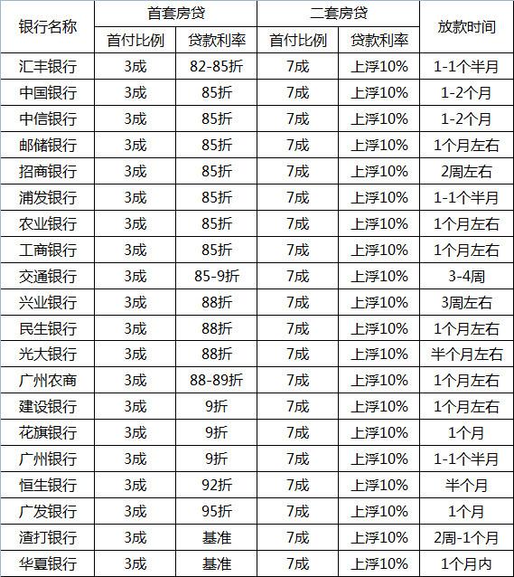 广州房贷利率、首付一览