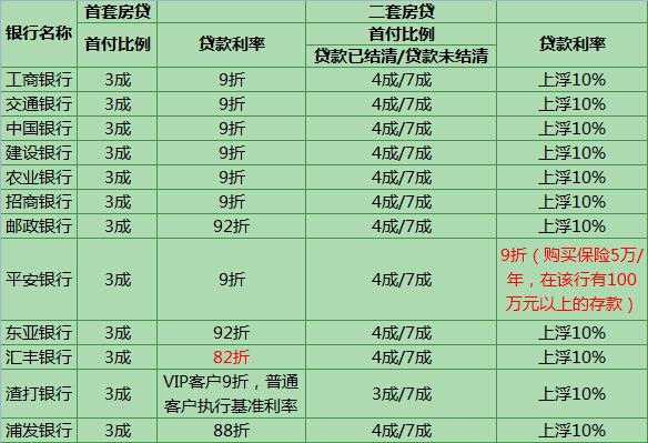 3月深圳房贷利率及首付情况