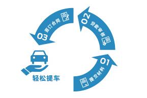 福特汽车金融贷款流程