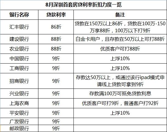 8月深圳首套房贷利率
