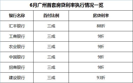 广州首套房贷利率