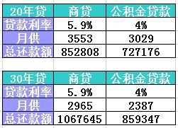 2015年3月1日利率