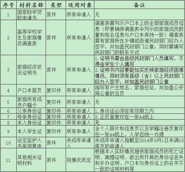 校园地国家助学贷款申请材料一览表
