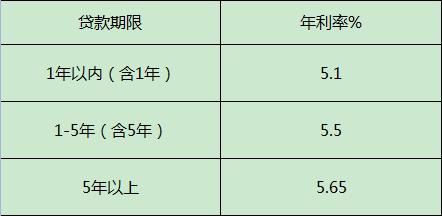 2015年生源地助学贷款利率