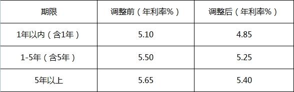 商业贷款利率调整表
