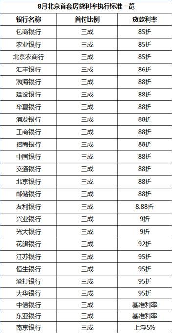 8月北京首套房贷利率