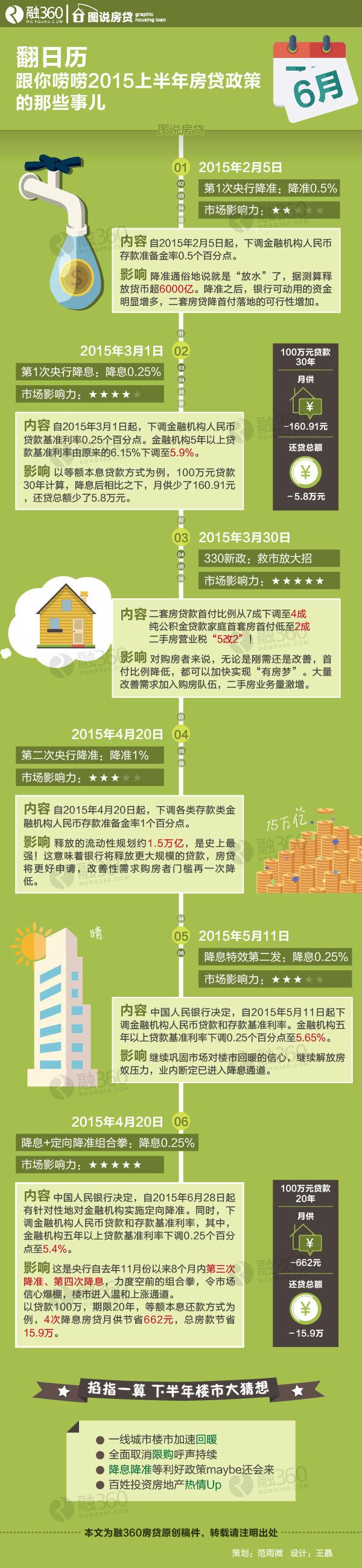 翻日历 唠唠2015上半年房贷政策的那些事儿