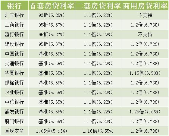 重庆银行房贷利率表
