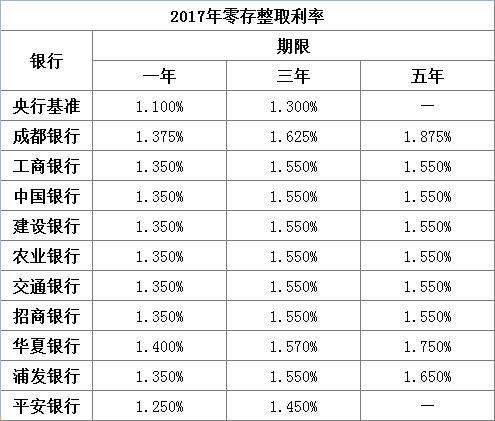 2017零存整取利率