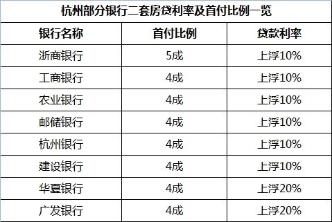 杭州二套房贷政策