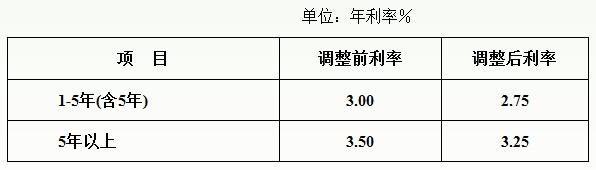个人住房公积金贷款利率