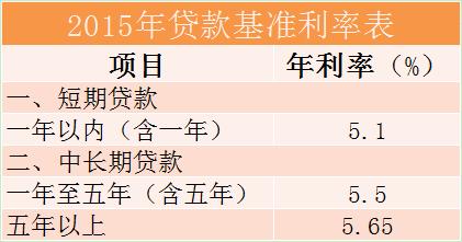 2015年贷款基准利率表