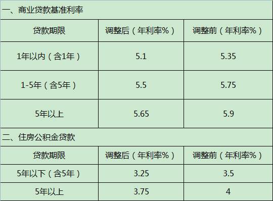 房贷基准利率
