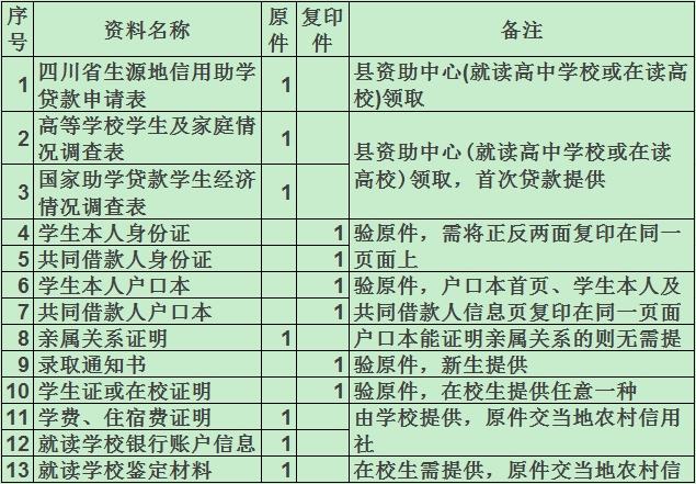 四川省生源地助学贷款资料