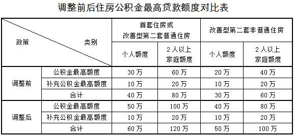 上海二套房公积金贷款额度