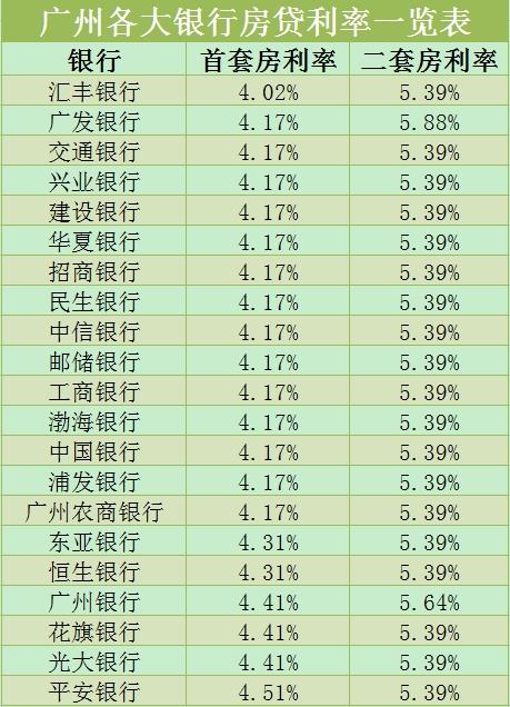 广州各大银行房贷利率一览表