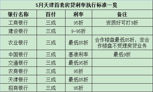 天津首套房贷利率