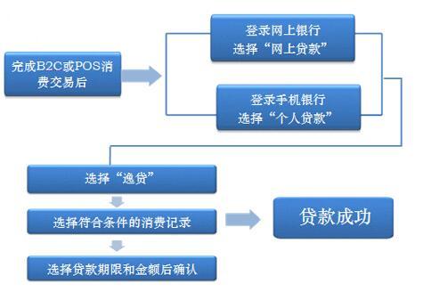 工行逸贷申请流程