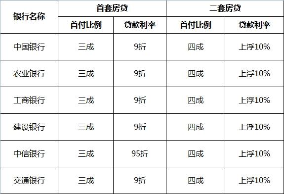 8月宁波房贷政策