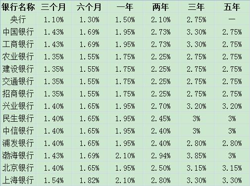 2017年银行存款利率出炉 房贷要不要提前还?